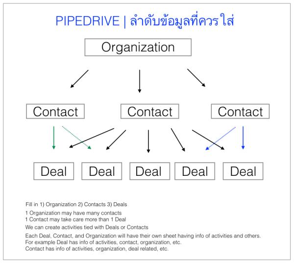 PIPEDRIVE@Flow info_v2_W600